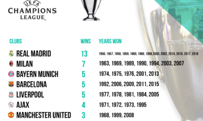 Winners Infographics